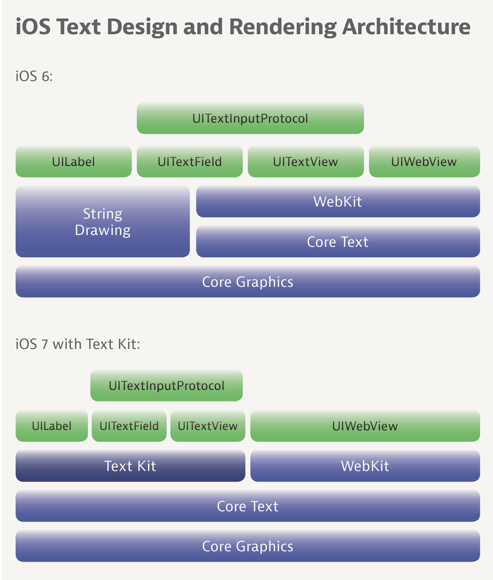 iOS-Text-Design-and-Rendering-Architecture