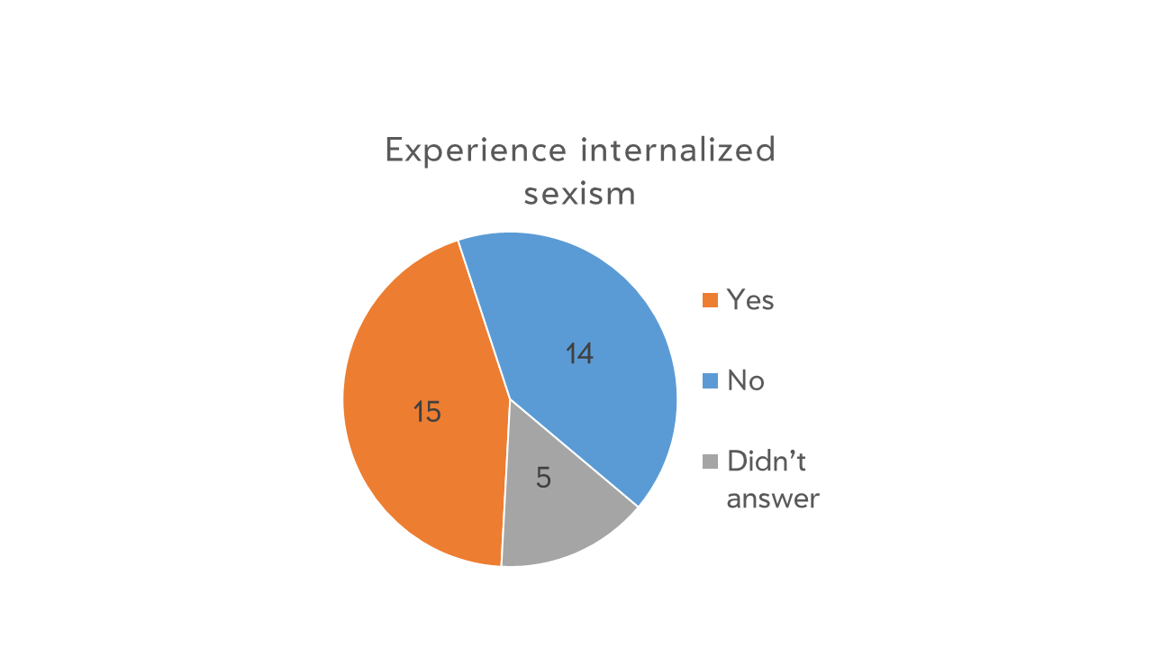Internalized sexism sucks.