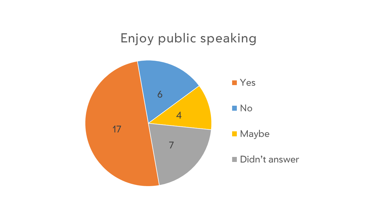 How much women in the type industry enjoy public speaking.