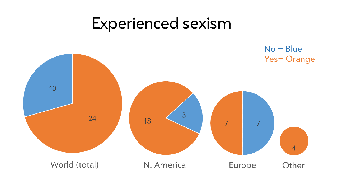 Women who reported experiencing sexism in the type industry.