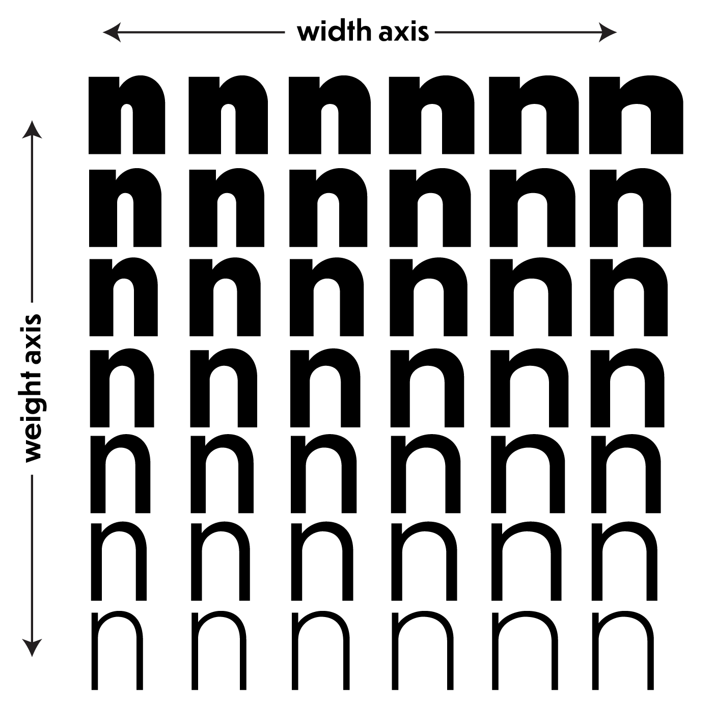 Continuous variation of weights and widths across multiple axes. Illustration by CJ Dunn using Dunbar