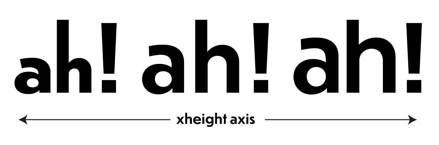 Fonts can have other axes related to typeface design, such as x-height.