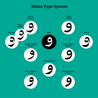 Mizan Type System specimen