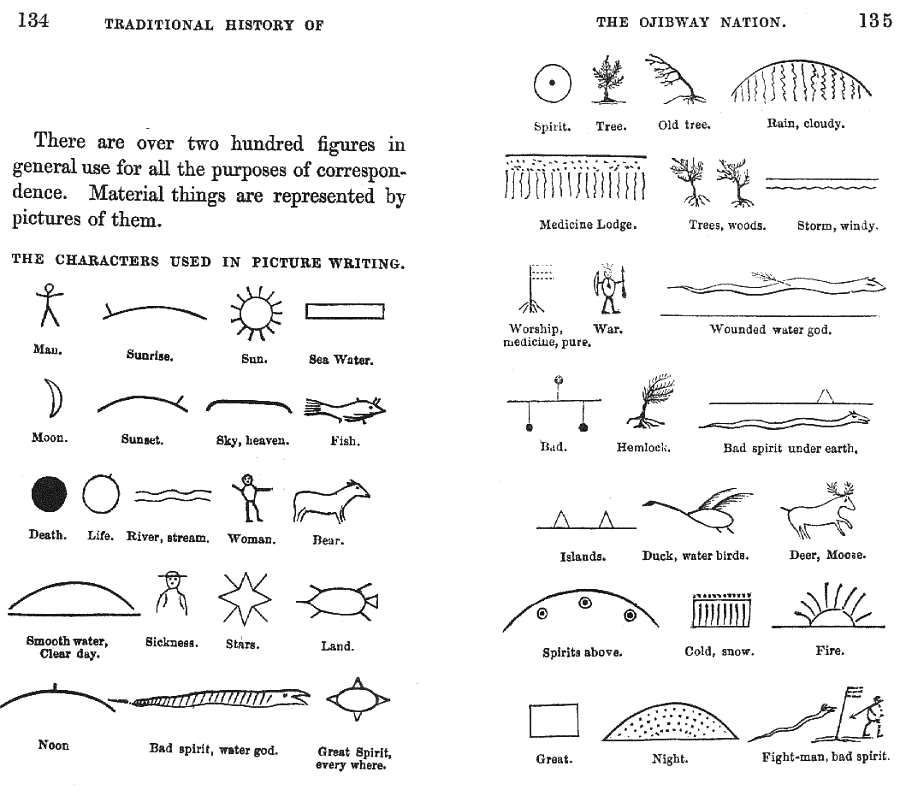 An illustration of Ojibwe picture writing from George Copway's book The Traditional History and Characteristic Sketches of the Ojibway Nation.